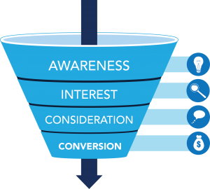 rkg-purchase-funnel