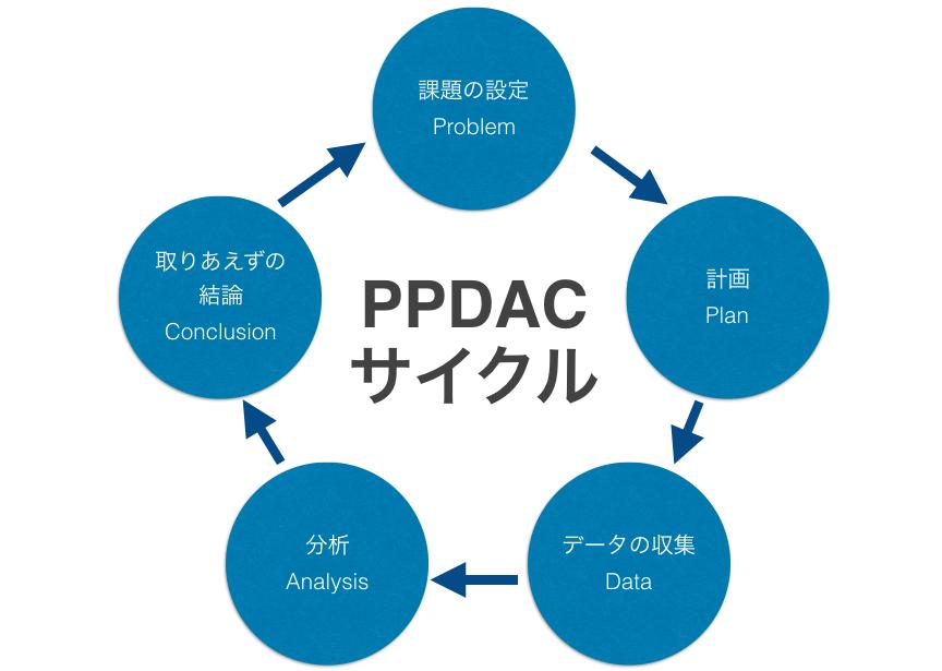 PPDACサイクル