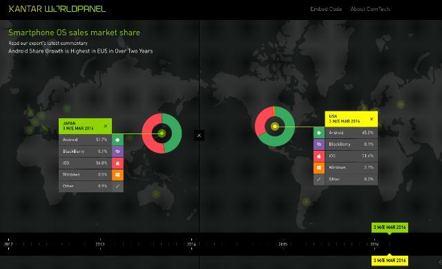 "Japan-USA-Smartphone OS sales market share â€"" Kantar Worldpanel ComTech"