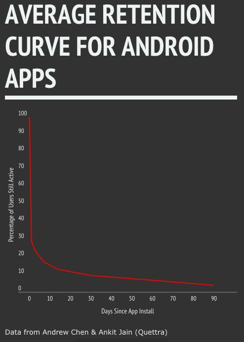 アプリをインストールした後のリテンションの平均推移