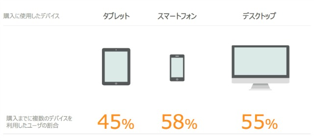 購入時に複数デバイスが利用されている