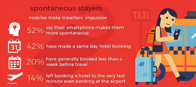 スマホは旅行者を行動させる